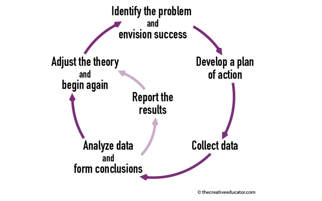 Chart: Identify the problem and envision success - Develop a plan of action - Collect data - Analyze data and form conclusions - Report the results - Adjust the theory and begin again